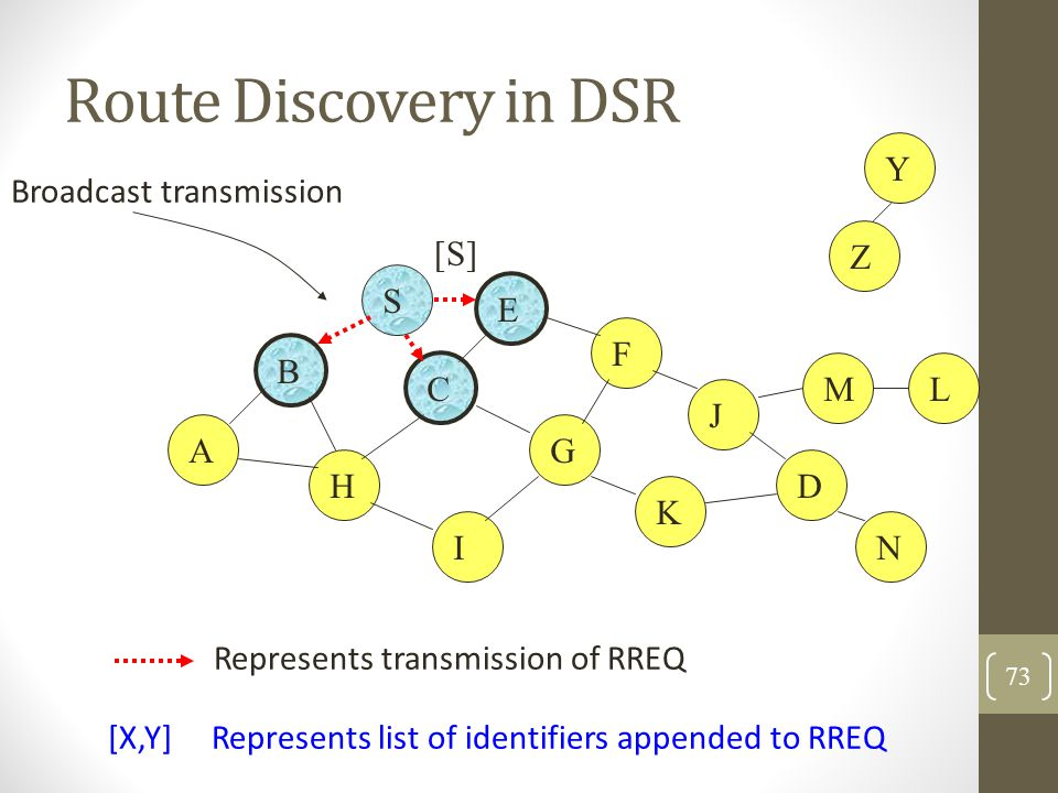 Route Discovery in DSR Y Broadcast transmission Z [S] S E F B C M L J